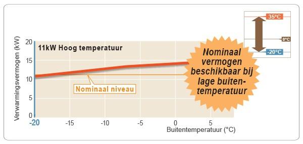 Warmtepomp vermogen